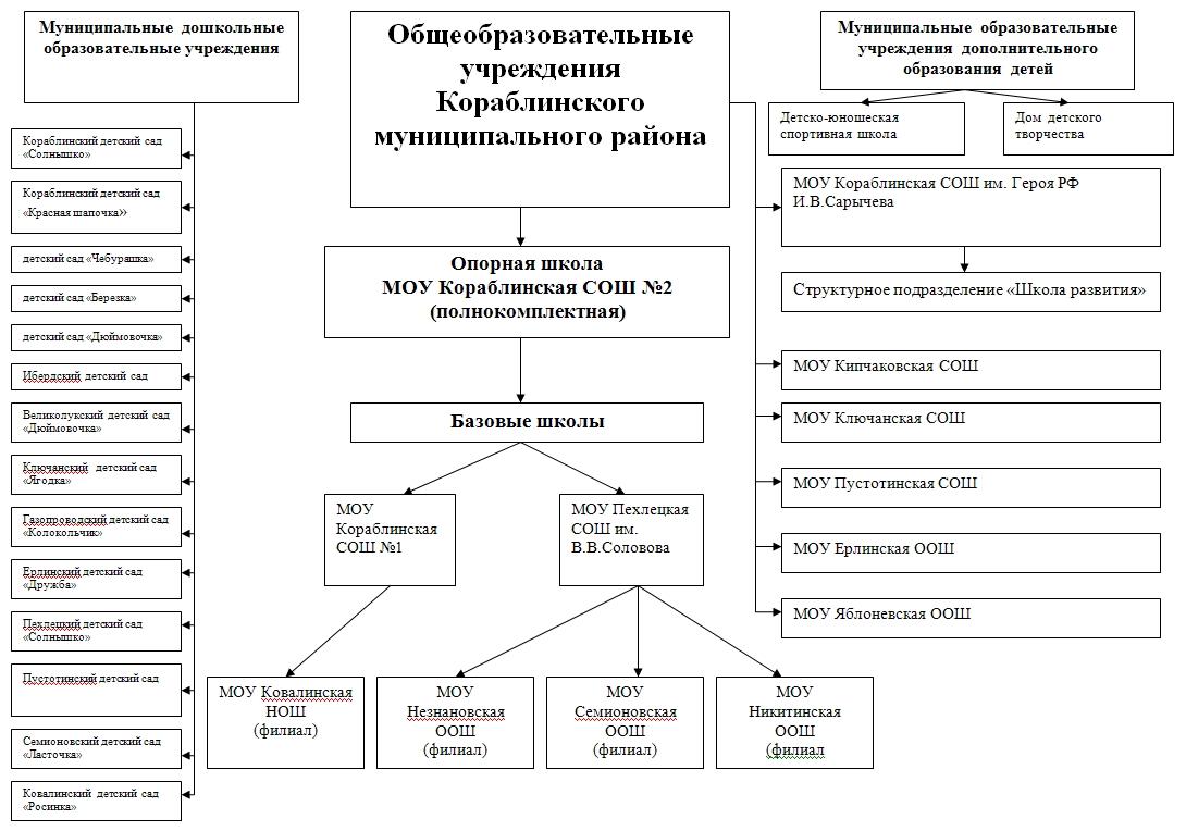Структура образовательных учреждений Кораблинского муниципального района