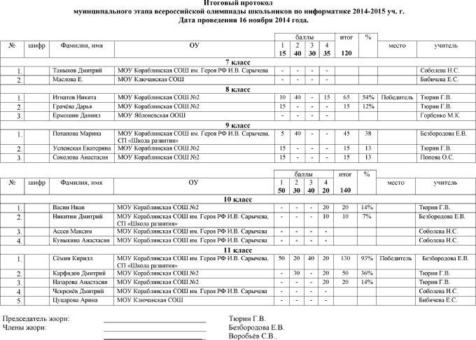 Олимпиада школьников по информатике (2014-2015 учебный год)