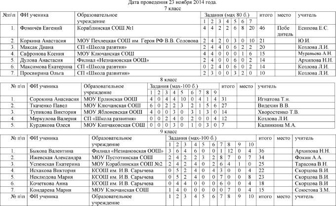 Итоговый протокол муниципального этапа всероссийской олимпиады школьников по истории 2014-15 уч.год